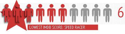 Wachowski's speed racer imdb rating