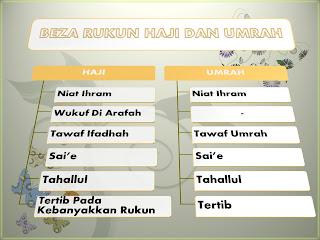 Perbezaan Rukun Haji dan Umrah