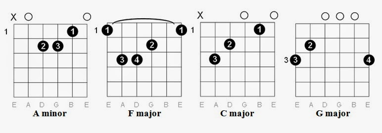Poker face ukulele chords