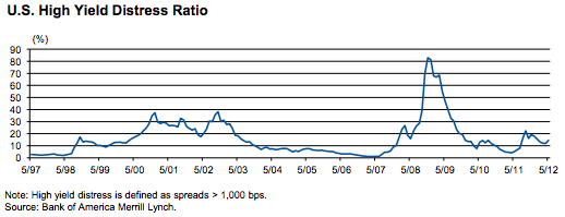 risk spiked in <b>2008</b> during