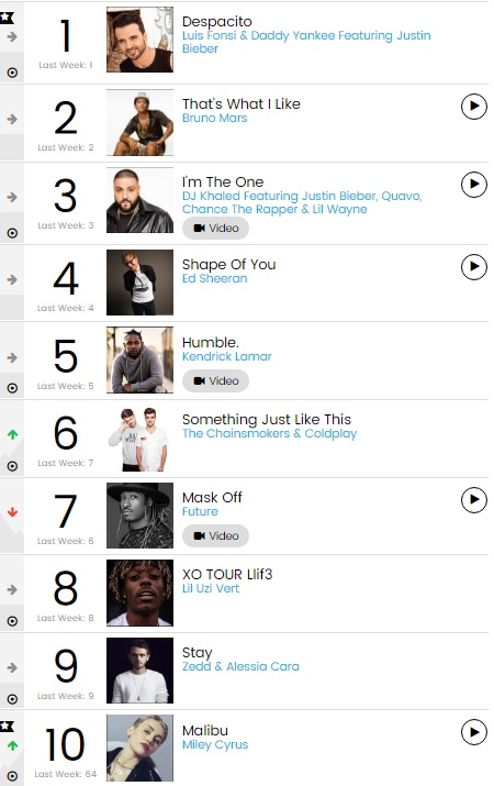 Ranking Billboard Hot 100