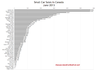 Canada June 2013 small car sales chart