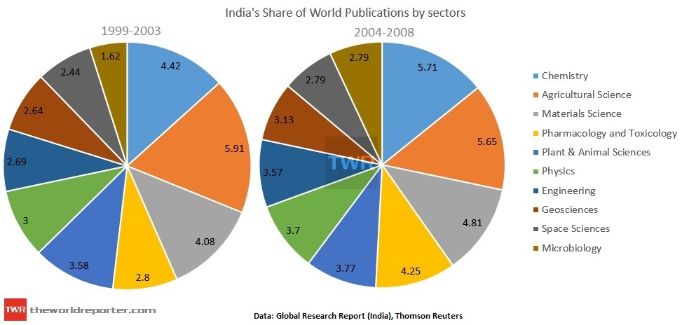 india s contribution to the world in science and technology Science and public policy, volume 40, issue 5, 1 october 2013, pages   containing the world's most comprehensive collection of patent data, from major   the government of india is playing a key role in building research.