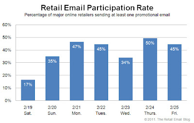 Click to view the Feb. 25, 2011 Retail Email Participation Rate larger