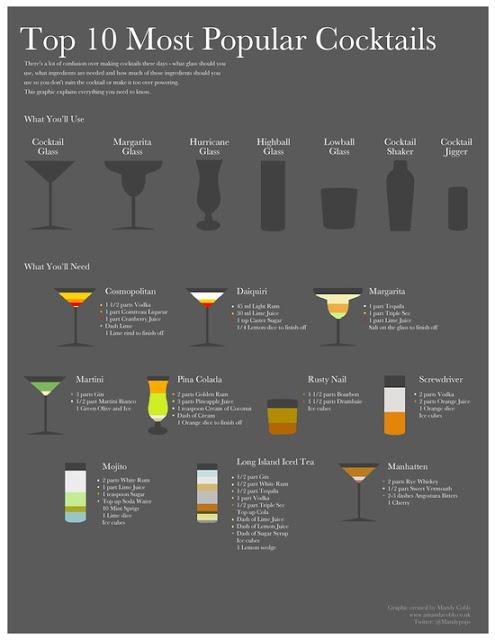 Los 10 Cocktails más famosos