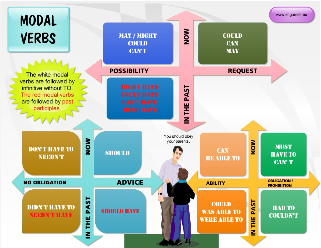 English modal verbs Wikipedia
