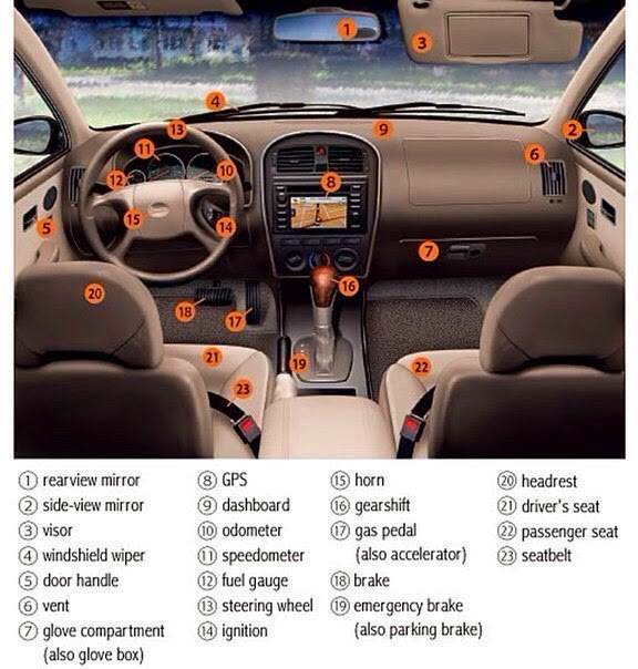 Interior Car Parts In English