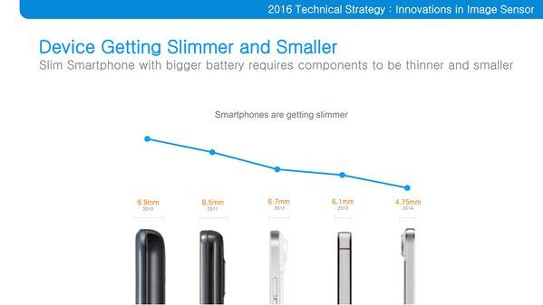 Perkembangan smartphone semakin tipis