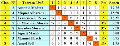Clasificación final por puntuación del I Gran Torneo de Ajedrez de Terrassa 1945