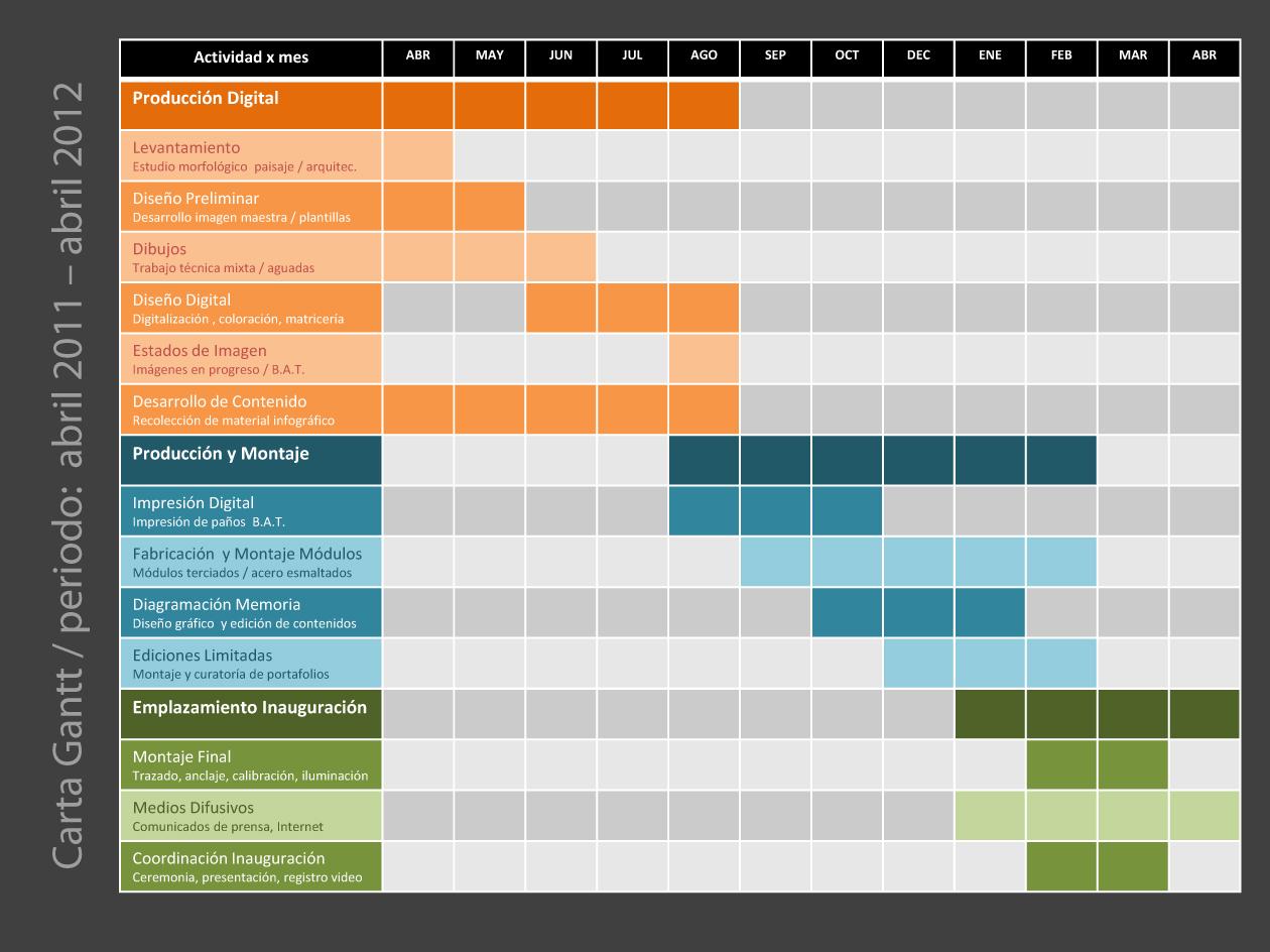 Google Gantt Chart Template