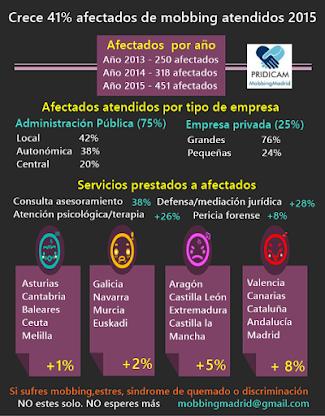 Afectados atendidos en 2015