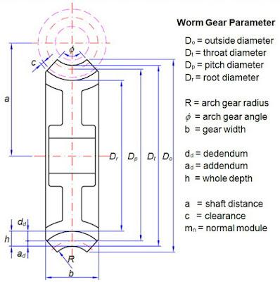 Worm gear parameter