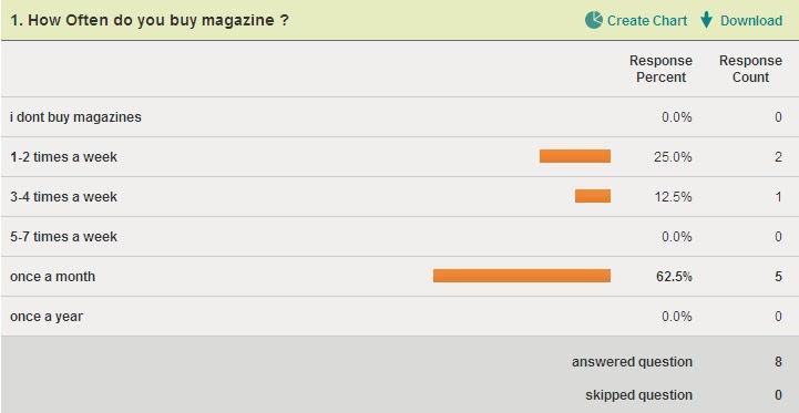 gcse media studies survey results