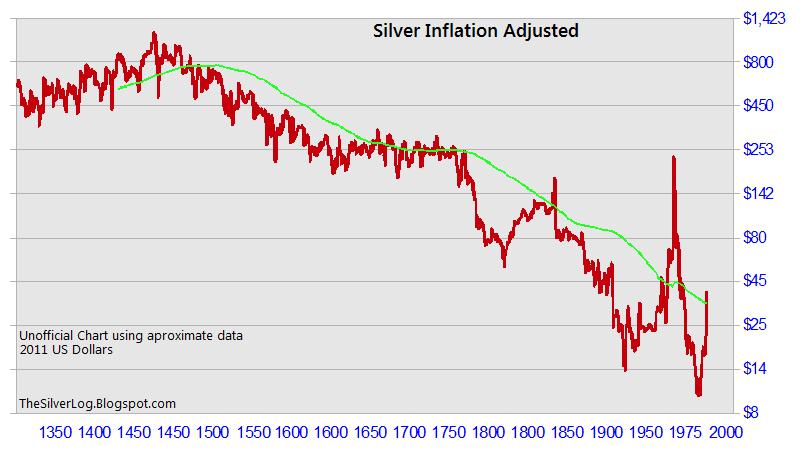 silverinflationadjusted.png