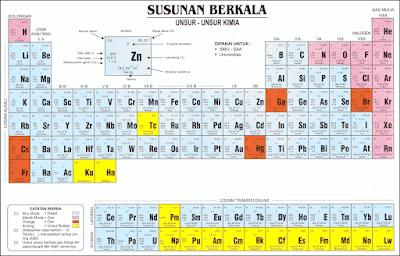 tabel sistem periodik unsur bagan unsur kimia
