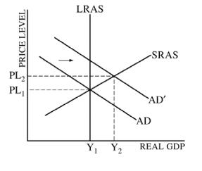 equilibrium output macroeconomics