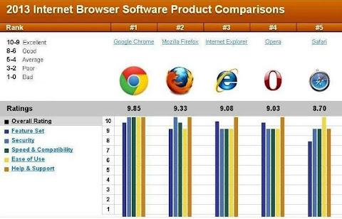 Browser Internet Terbaik Tahun 2013