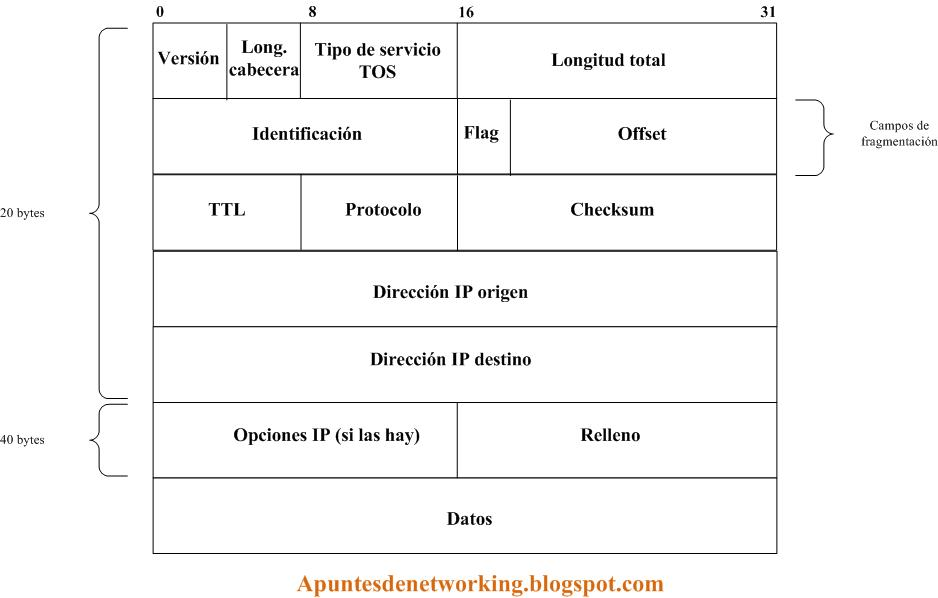 Apuntes de Networking: El datagrama IP (IPv4). IP Datagram