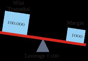 Perbedaan forex antara margin dan leverage