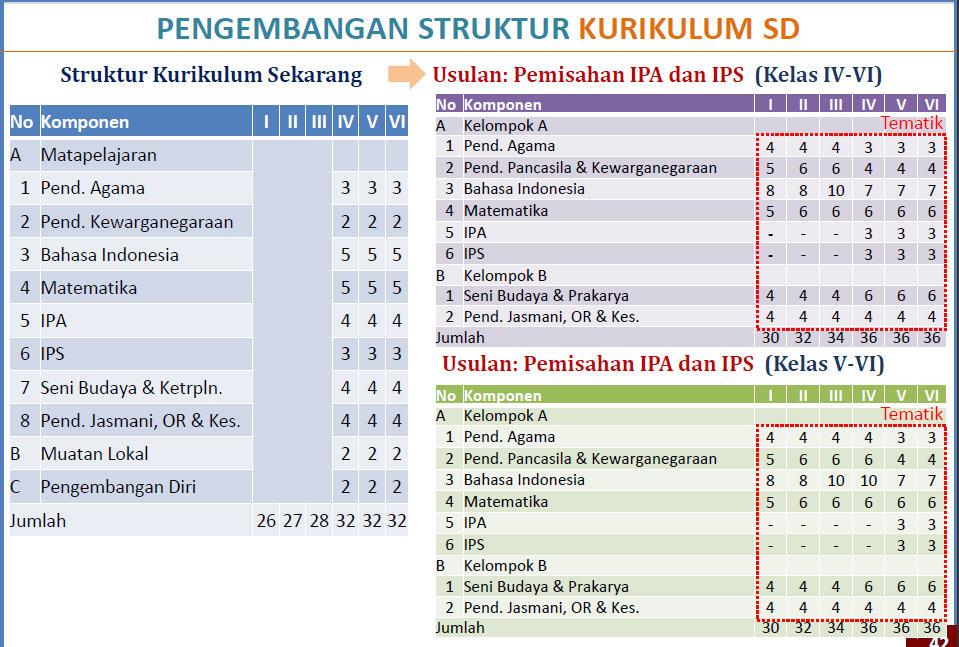 Perbandingan Struktur Kurikulum 2013 Dan Ktsp Sdn 2