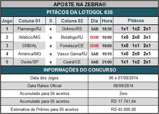LOTOGOL 635 - PITÁCOS DA ZEBRA