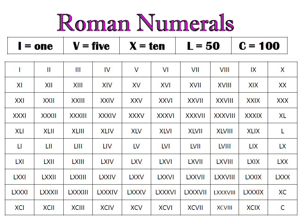 New Roman Numbers 1 To 100 Related Keywords & Suggestions - New Roman ...