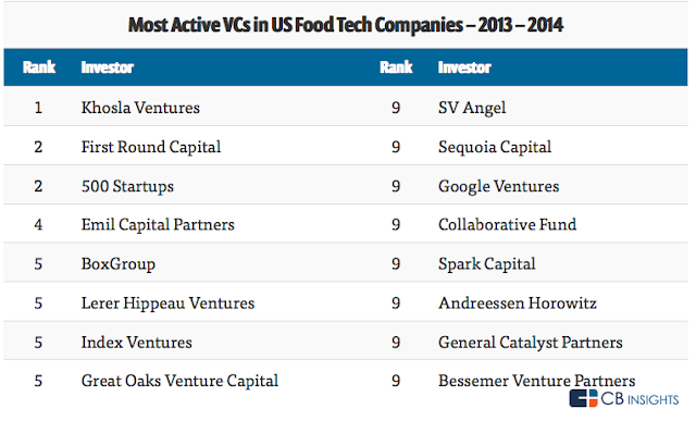 """vc funding across food technology"""