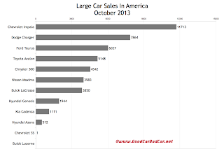 USA large car sales chart October 2013