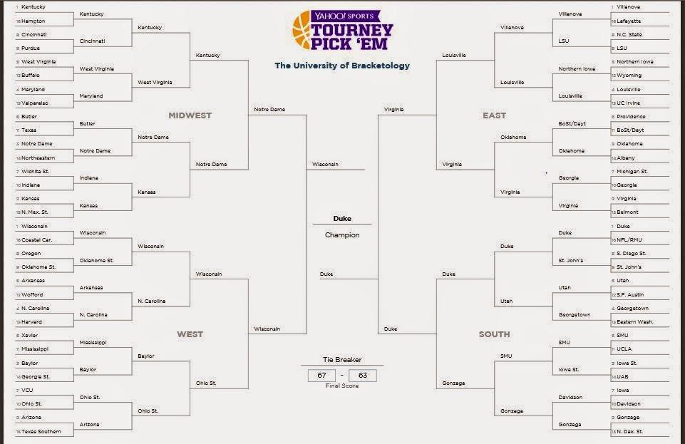 My 2015 Tournament Bracket