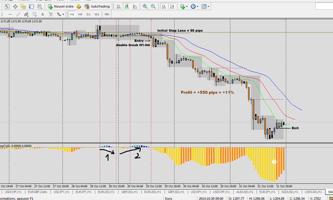 Xau usd trading strategy optimization