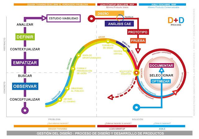 Diseño + Lean Startup + Agile - Proceso D+D RDS 7.7