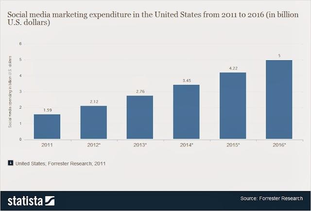 social web spends