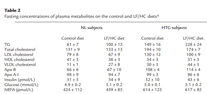 the carb sane asylum where do triglycerides come from part i updated