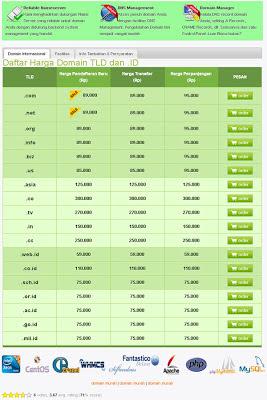 Daftar paket domain murah dari Rajawebhost.com