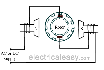 universal motor construction working and characteristics a universal motor works on either dc or single phase ac supply when the universal motor is fed a dc supply it works as a dc series motor