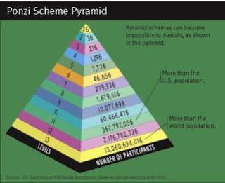 Σύστημα ponzi