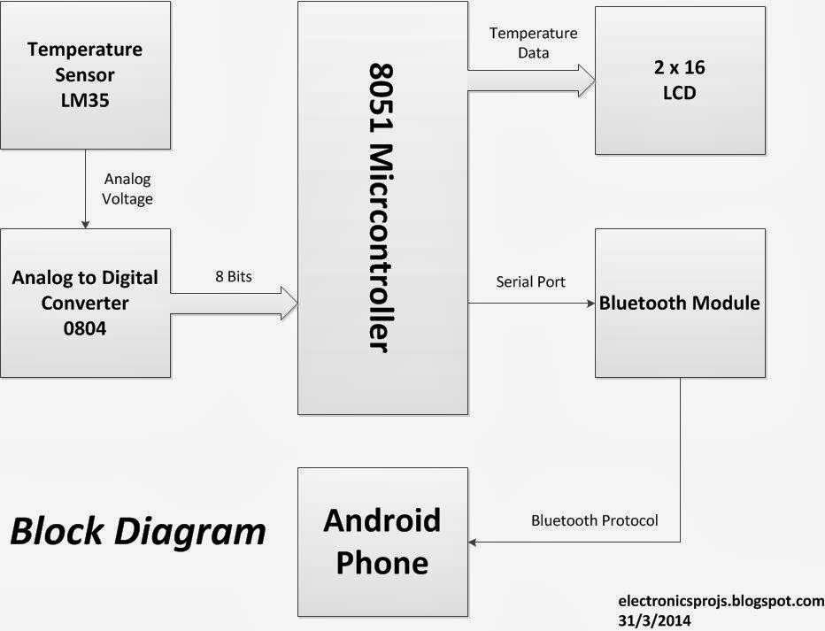 electronics projects: digital thermometer interfaced with android, Block diagram
