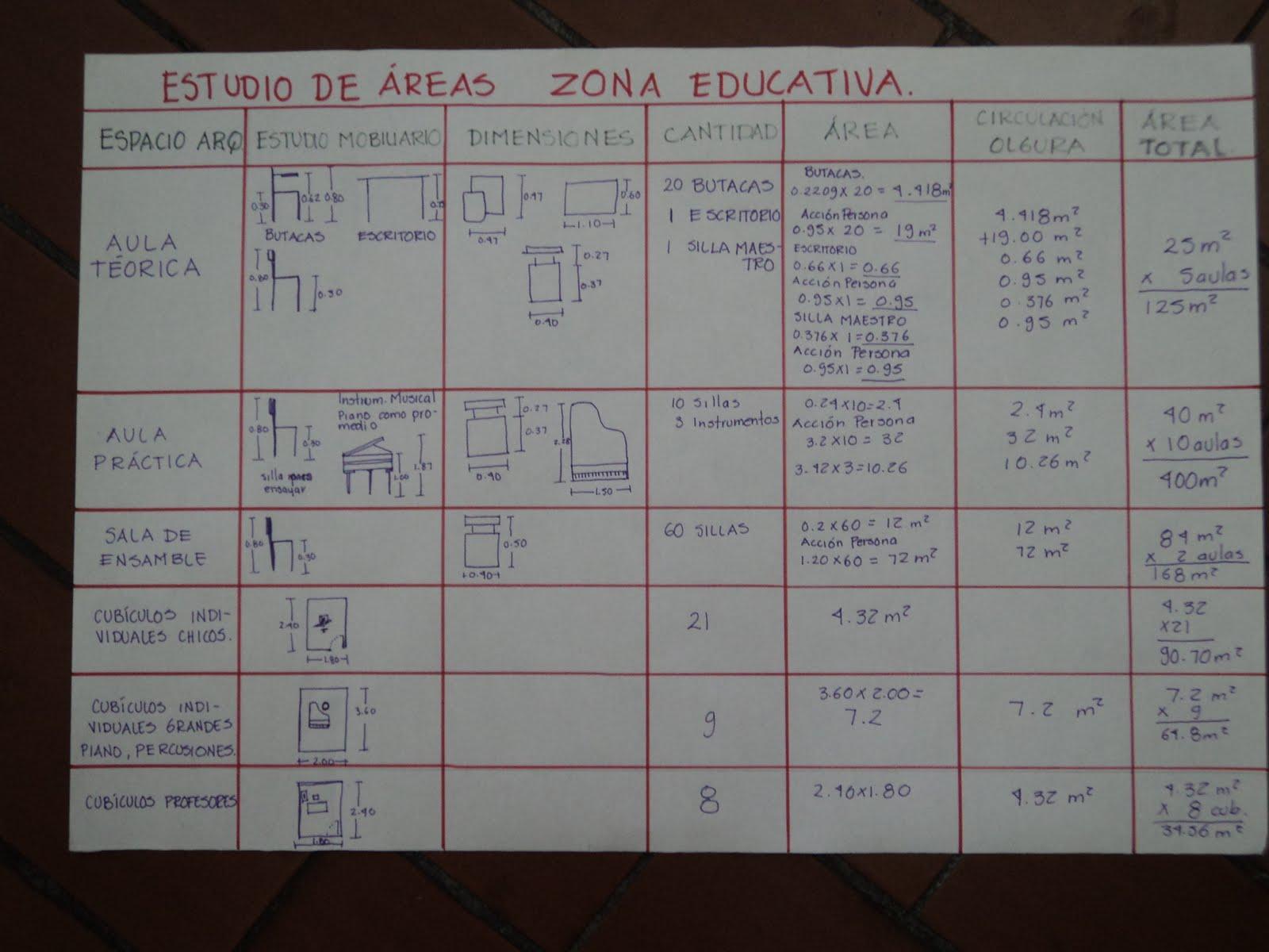 Proceso de dise o arquitectonico de una escuala superior for Programa arquitectonico