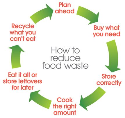how to avoid waste of energy