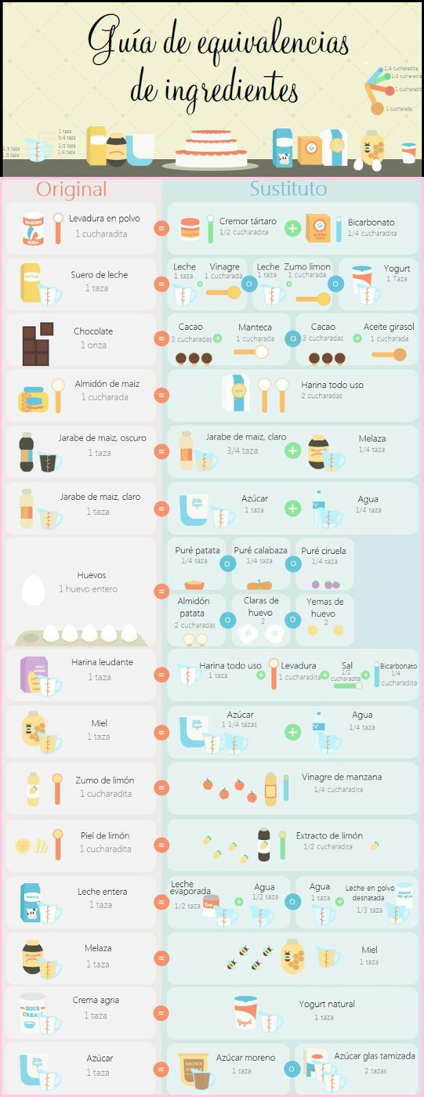 Guía de equivalencia de ingredientes