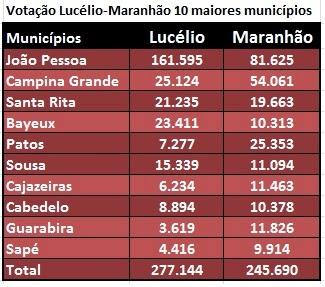 senado - PT da Paraíba reduz votação e perde espaço em 2014, mas ainda tem o futuro pela frente - Por Flávio Lúcio