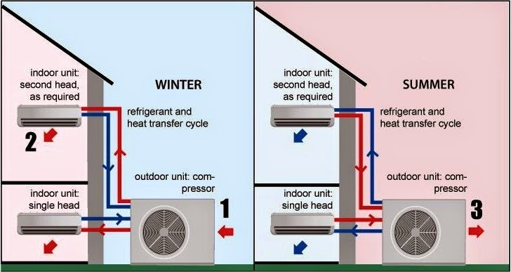 heat+pump electrical wiring diagrams for air conditioning systems part two ac split system wiring diagram at mifinder.co