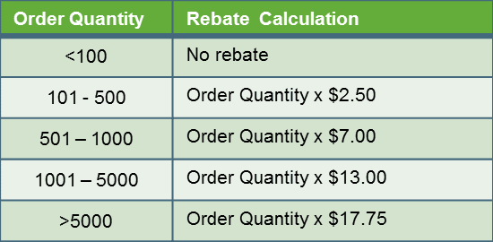Best Practices For B2B Rebates And Incentives