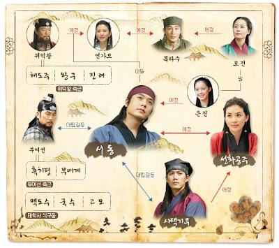 Phim Bài Ca Sơ-Đông - The Ballad Of Suh-Dong 2005 [Lồng Tiếng] Online