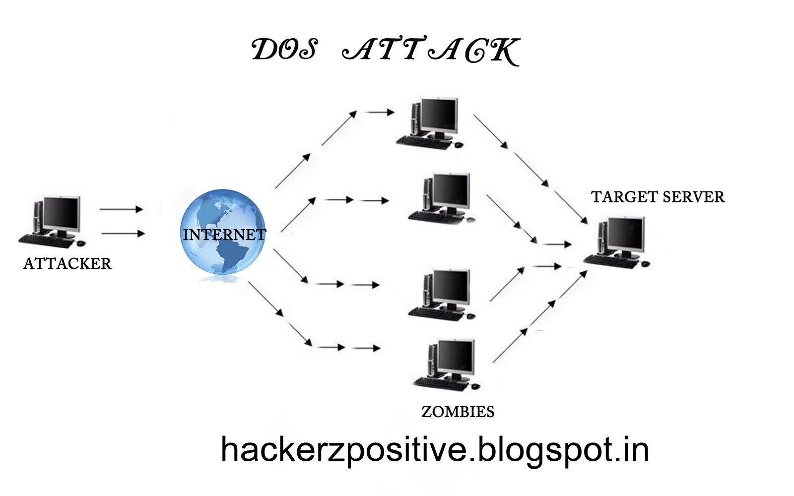 the difference between a dos and a ddos attack h4ck ge3ks