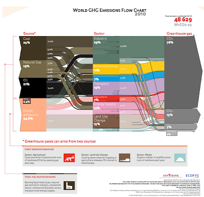 World GHG Emission Flow Chart 2010