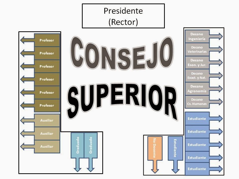 COMPOSICIÓN DEL CONSEJO SUPERIOR