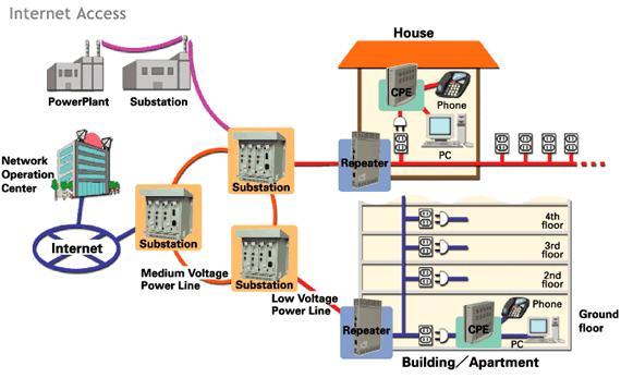 Apa Itu Power Line Communication