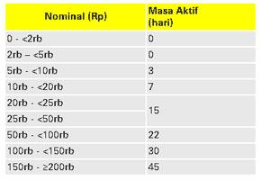 Cara Transfer Pulsa Indosat Kartu IM3 Mentrari