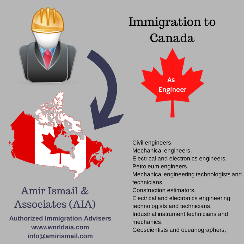 Work Permit  CICS  Licensed Canadian Immigration